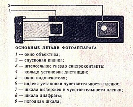 основные детали фотоаппарата Киев 30